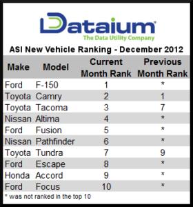 Dataium ASI - New Vehicle Ranking