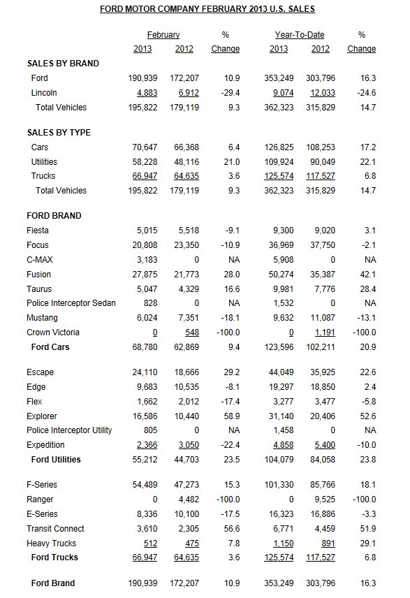Ford Feb Sales