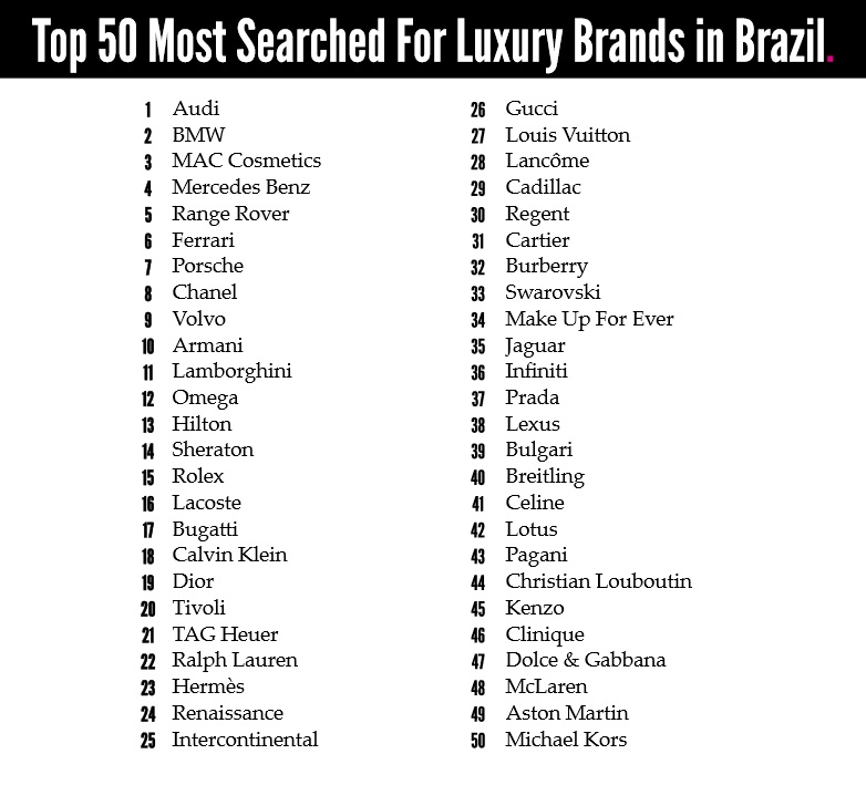 Top 5 luxury brands