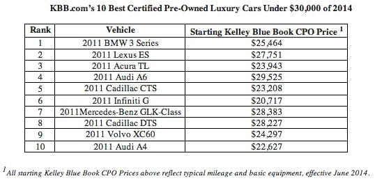 10 best certified pre owned luxury cars under 30000. Black Bedroom Furniture Sets. Home Design Ideas