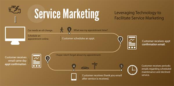 img-servicemarketing